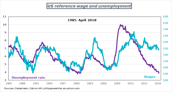 unemp-wages-US.png