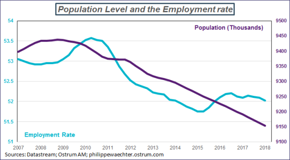 employment rate GR