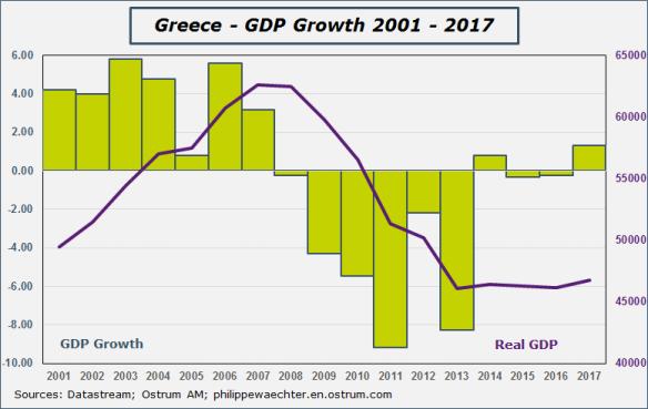 Greece-GDP