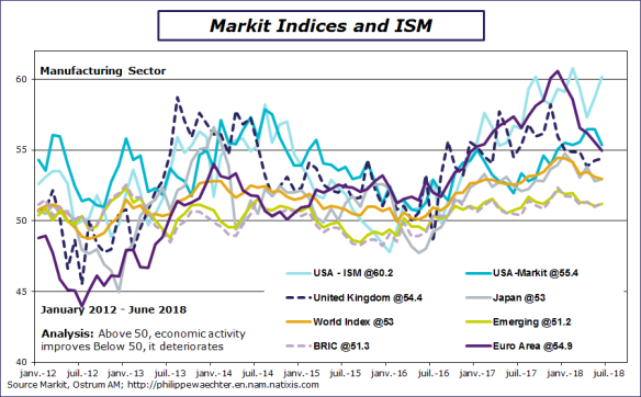 markit-ism-june2018.png