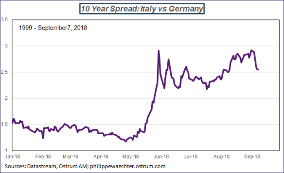 it-ger-spread10y
