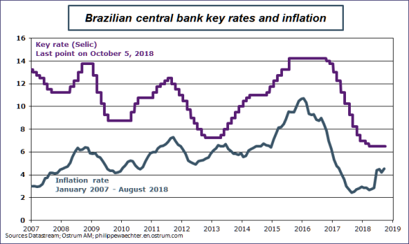 brazil-inflation-selic.png