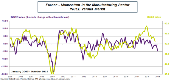 France-markitINSEE manufacturing secto.png