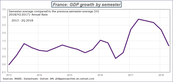 france-semester growth.png