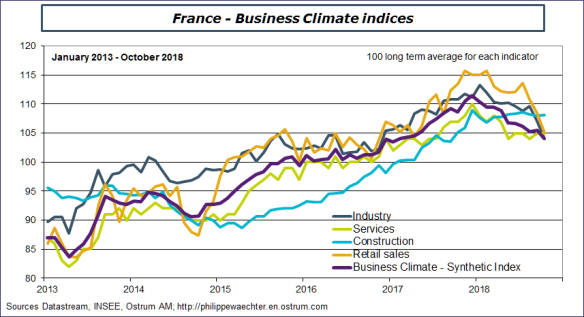 FrenchBusinessclimateOct2018.png