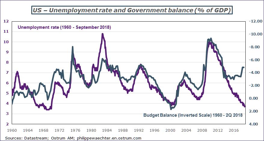 unemploymentand budgetdeficitUS