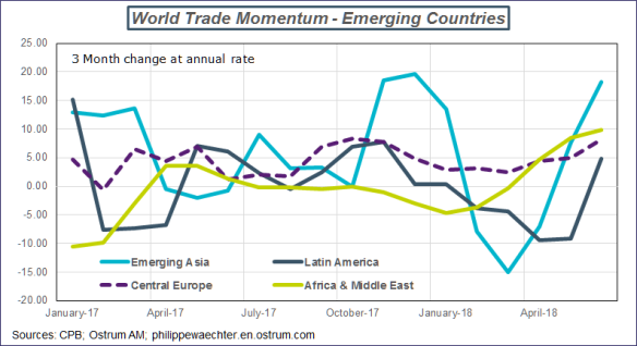 world trade distribution-emerging