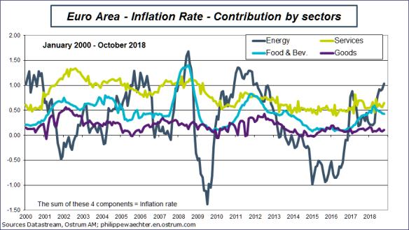 ea-inflationContrib