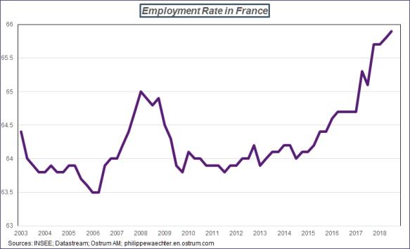 taux d'emploi-france-en.png