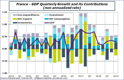 French growth fails to accelerate in the first quarter despite